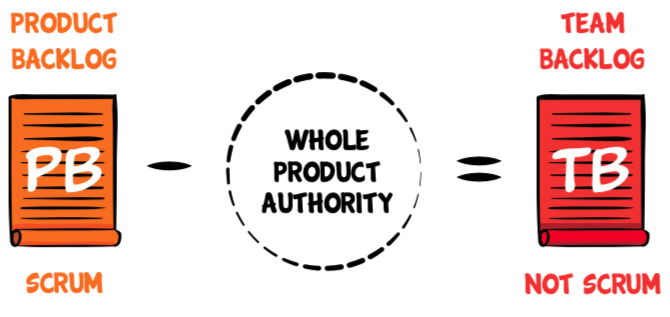 Product Backlog minus whole product authority equals Team Backlog