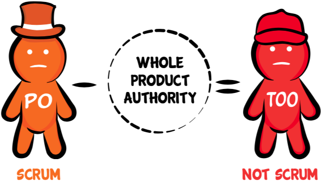 Product Owner minus whole product authority equals Team Output Owner